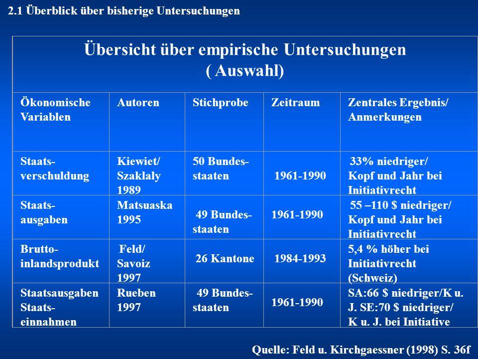 2.1 Überblick über bisherige Untersuchungen Übersicht über empirische Untersuchungen ( Auswahl) Ökonomische Variablen AutorenStichprobeZeitraumZentral