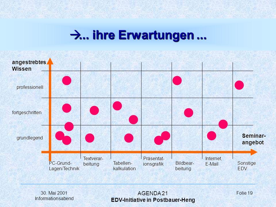 30. Mai 2001 Informationsabend AGENDA 21 EDV-Initiative in Postbauer-Heng Folie 18 à... unsere Vorstellungen... à... bürgernah... à... flexibel... à..