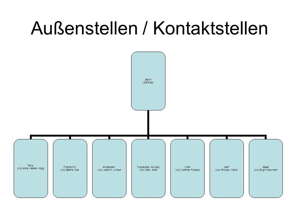 Ausgabenstruktur 20.000 EUR Gesamt- Budget 9000 EUR Miete 4000 EUR IT 3000 EUR MPÖ 3000 EUR ADMIN und Büro 1000 EUR Sondermittel