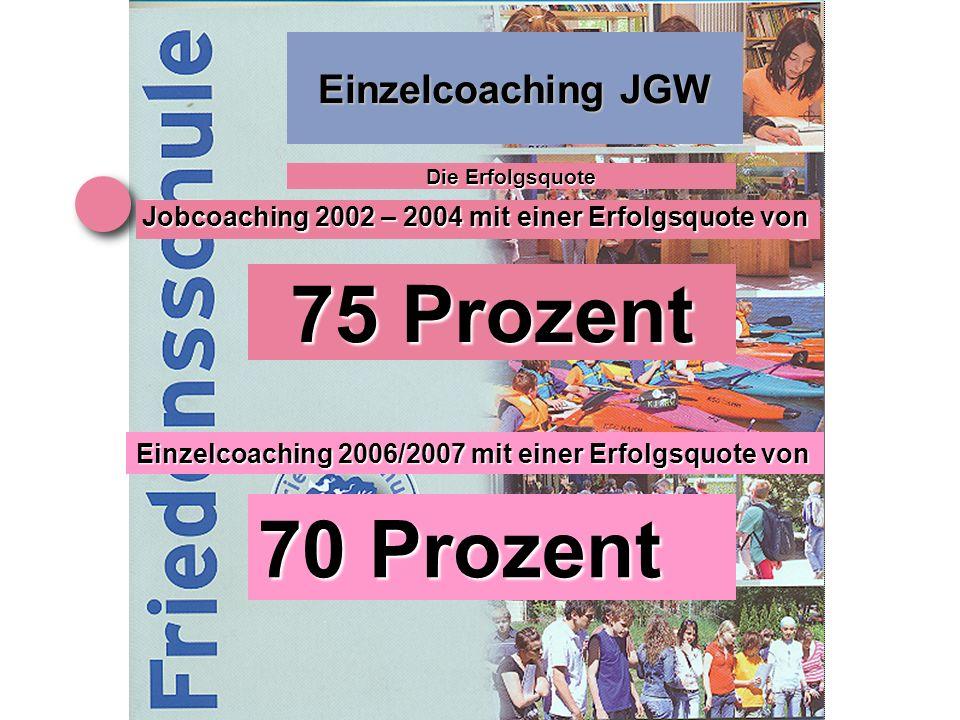 Einzelcoaching JGW Die Erfolgsquote Jobcoaching 2002 – 2004 mit einer Erfolgsquote von 75 Prozent Einzelcoaching 2006/2007 mit einer Erfolgsquote von 70 Prozent