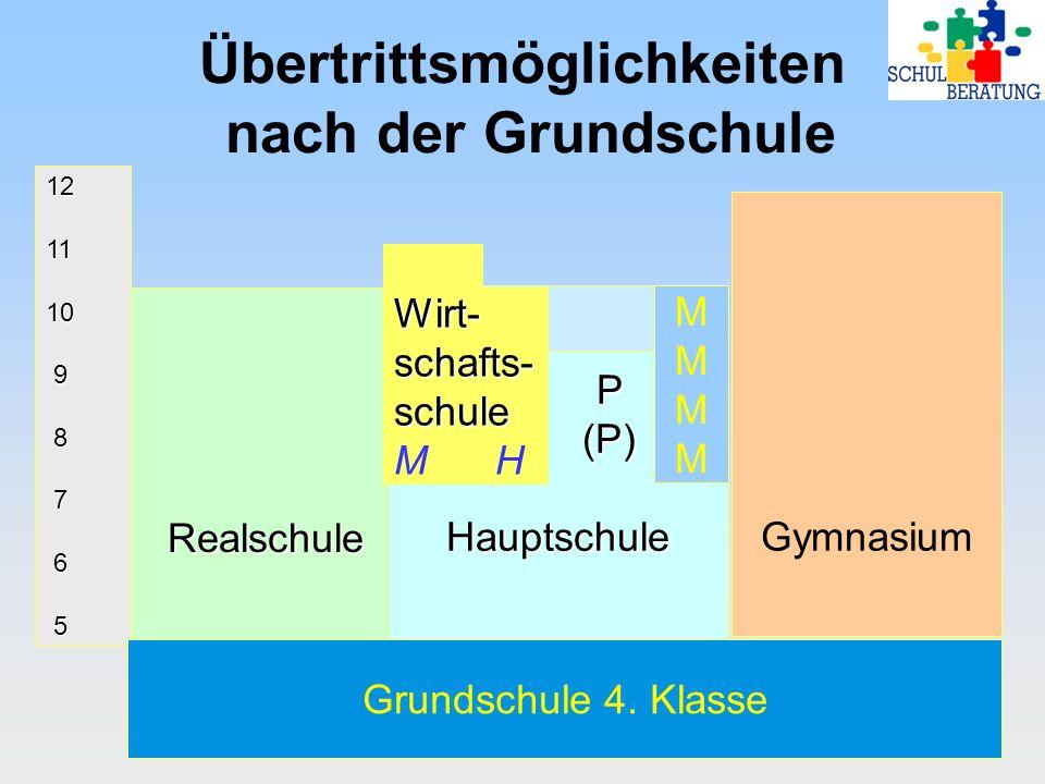 Übertrittsmöglichkeiten nach der Grundschule 121110 9 8 7 6 5 Realschule P (P) (P) Hauptschule Gymnasium Grundschule 4. Klasse Wirt-schafts-schule M H