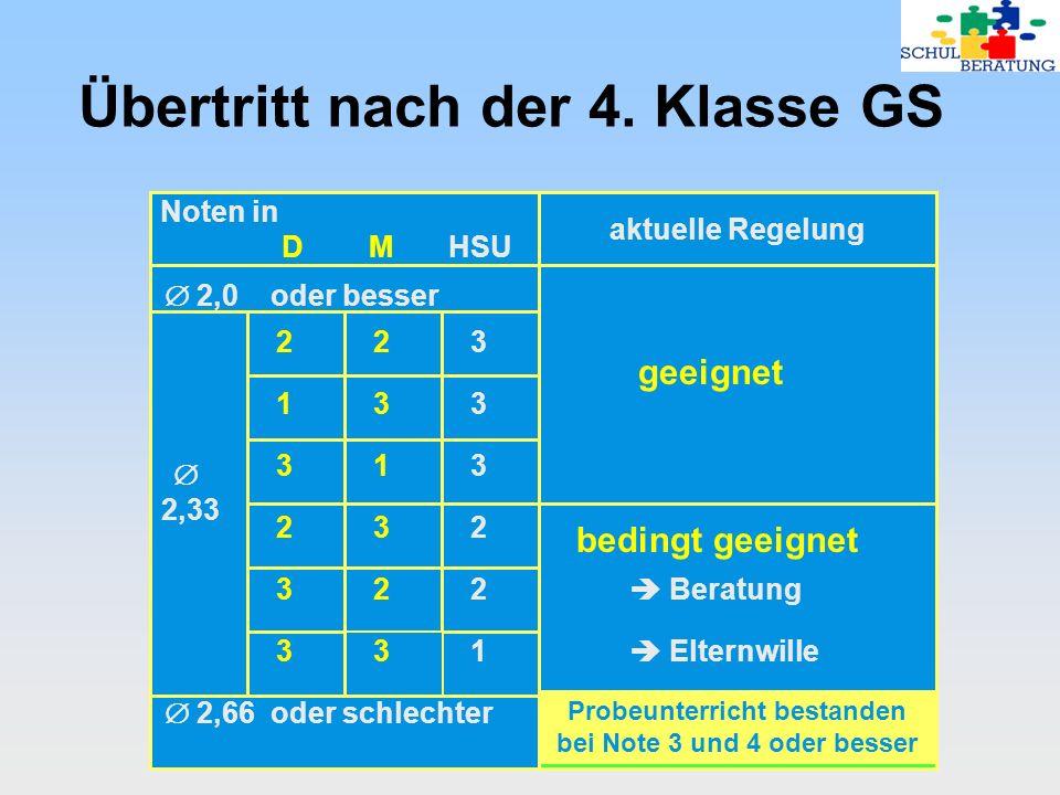 Noten in D M HSU aktuelle Regelung Übertritt nach der 4. Klasse GS 2,0 oder besser 2,33 232 133 313 223 322 331 bedingt geeignet Beratung Elternwille