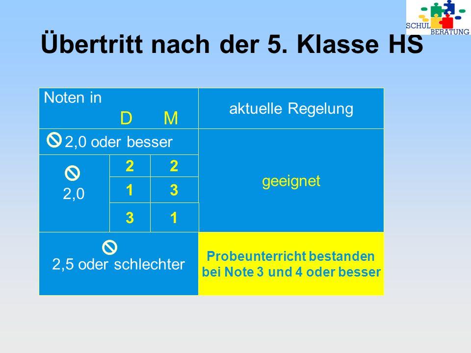 Übertritt nach der 5. Klasse HS Noten in D M aktuelle Regelung 2,0 oder besser geeignet 2,0 2 2 13 31 2,5 oder schlechter Probeunterricht bestanden be