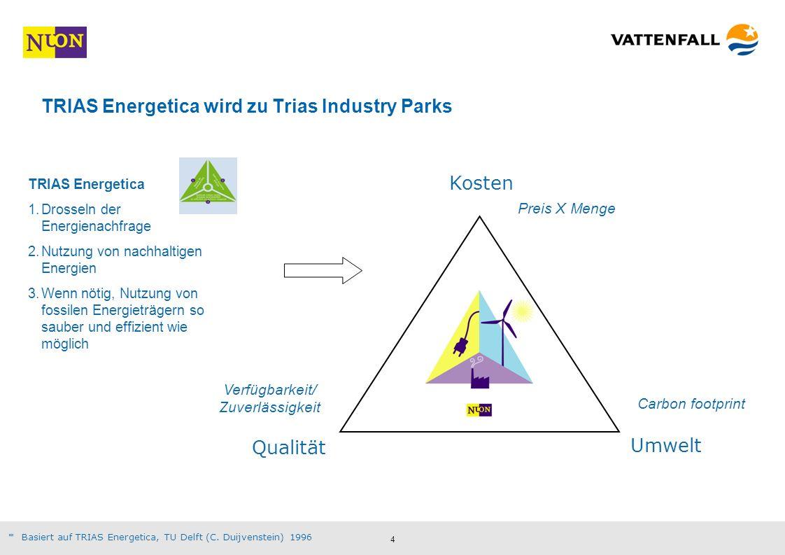 5 Initiativen zeigen konkreten Chancen auf Im Herbst 2008 gestartete Klimainitiative: –Es bedarf umfassender Klimaschutzstandards für Produkte, um über –optimale Produktionsprozesse und Energieeinsparungen, auch auf der Verbraucherseite –CO 2 -Minderungspotenzaile auszuschöpfen Industrieparks schützen die Umwelt und senken Kosten Mit gemeinsamer Infrastruktur und effektiver Nutzung von Energien und Ressourcen leisten die industriellen Ökosysteme wertvolle Synergieeffekte für Unternehmen und Umwelt Konflikt zwischen Ökonomie und Ökologie wird gelöst