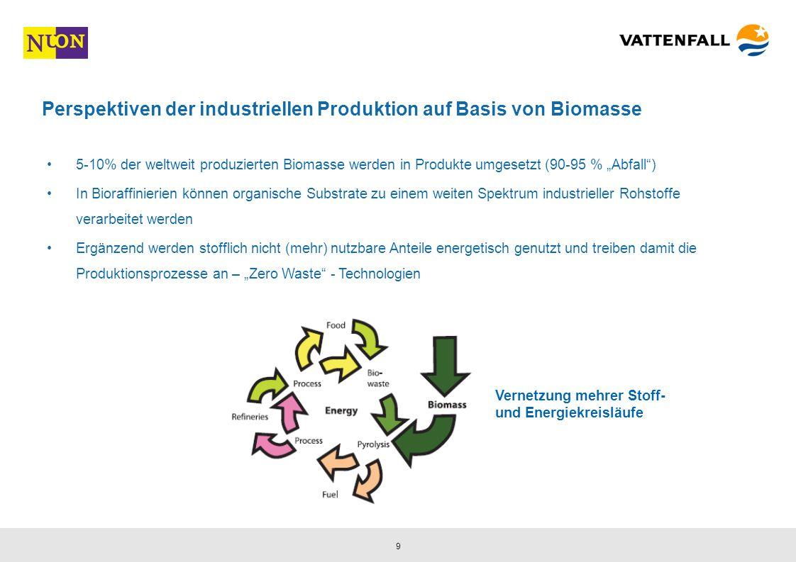 9 Perspektiven der industriellen Produktion auf Basis von Biomasse 5-10% der weltweit produzierten Biomasse werden in Produkte umgesetzt (90-95 % Abfall) In Bioraffinierien können organische Substrate zu einem weiten Spektrum industrieller Rohstoffe verarbeitet werden Ergänzend werden stofflich nicht (mehr) nutzbare Anteile energetisch genutzt und treiben damit die Produktionsprozesse an – Zero Waste - Technologien Vernetzung mehrer Stoff- und Energiekreisläufe
