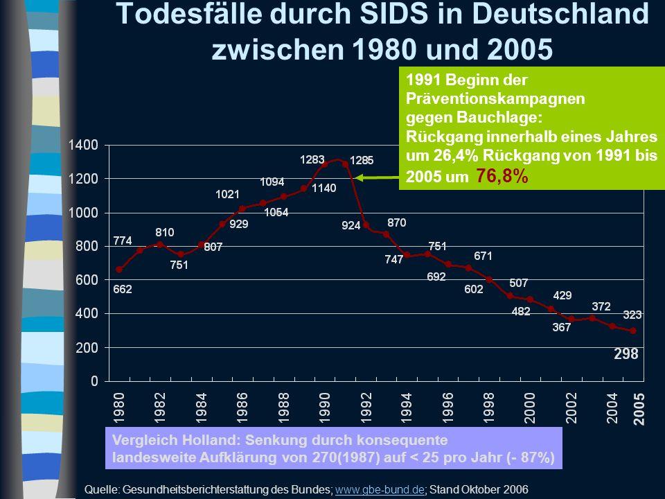 Todesfälle durch SIDS in Deutschland zwischen 1980 und 2005 2005 1991 Beginn der Präventionskampagnen gegen Bauchlage: Rückgang innerhalb eines Jahres