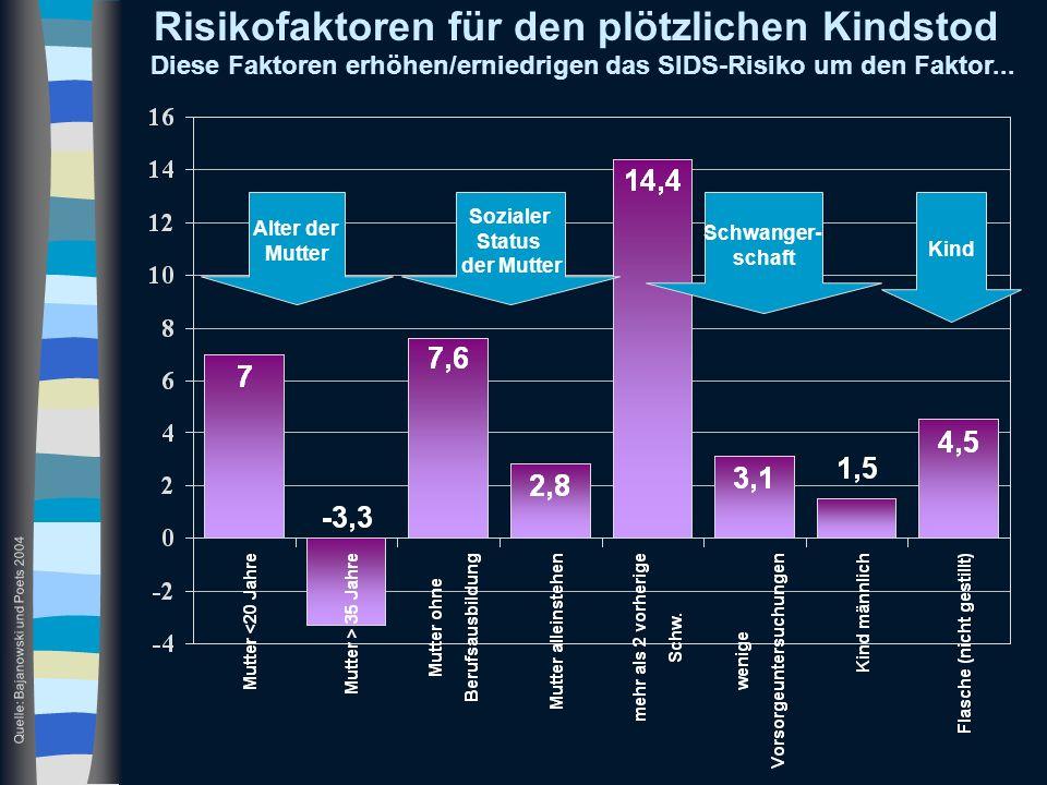 Risikofaktoren für den plötzlichen Kindstod Quelle: Bajanowski und Poets 2004 Diese Faktoren erhöhen/erniedrigen das SIDS-Risiko um den Faktor... Alte
