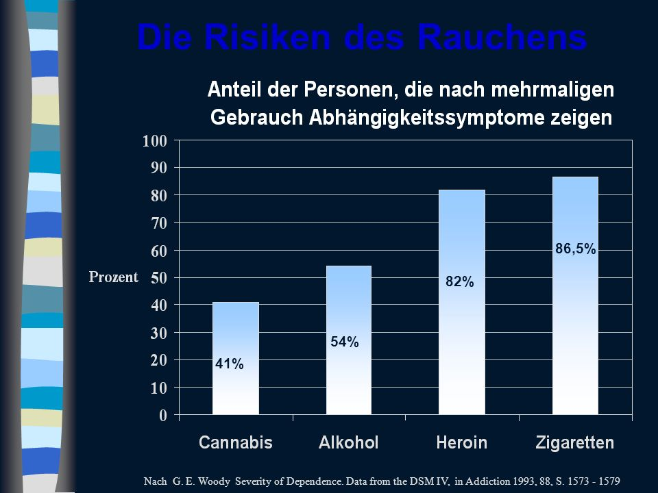 Die Risiken des Rauchens 41% 54% 82% 86,5% Nach G. E. Woody Severity of Dependence. Data from the DSM IV, in Addiction 1993, 88, S. 1573 - 1579