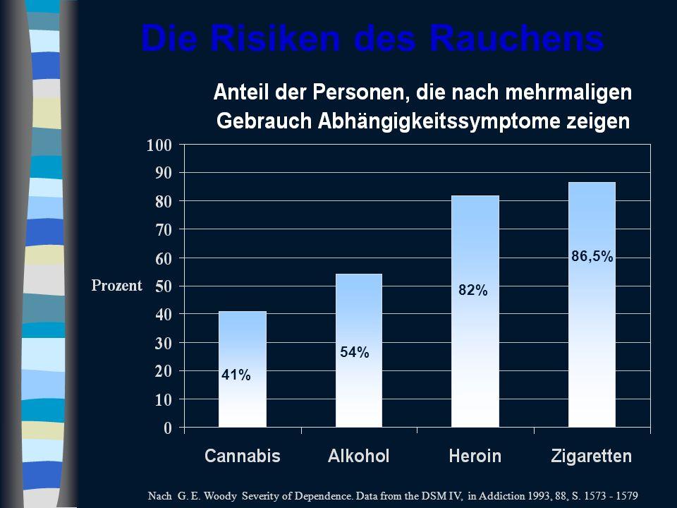 Wirkung von Nikotin Quelle: www.lungenfachaertzte-im-netz.de Vor dem ersten Zug 1 Minute nach dem ersten Zug 10 Minuten nach dem ersten Zug