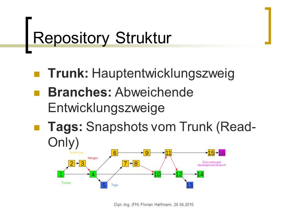 Dipl.-Ing. (FH) Florian Halfmann, 26.04.2010 Repository Struktur Trunk: Hauptentwicklungszweig Branches: Abweichende Entwicklungszweige Tags: Snapshot
