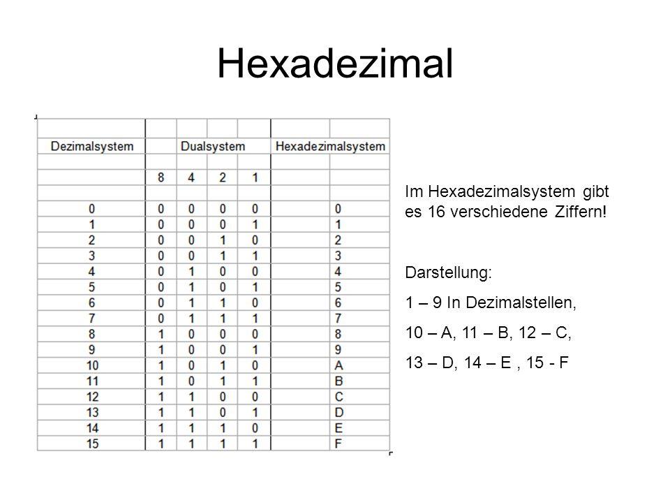 Hexadezimal Im Hexadezimalsystem gibt es 16 verschiedene Ziffern! Darstellung: 1 – 9 In Dezimalstellen, 10 – A, 11 – B, 12 – C, 13 – D, 14 – E, 15 - F