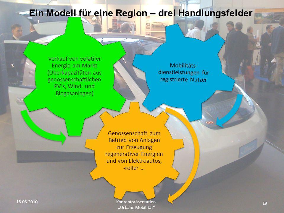 19 Konzeptpräsentation Urbane Mobilität Ein Modell für eine Region – drei Handlungsfelder Genossenschaft zum Betrieb von Anlagen zur Erzeugung regener