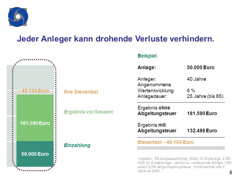 8 Jeder Anleger kann drohende Verluste verhindern. - 49.104 Euro 181.590 Euro 50.000 Euro Ihre Steuerlast Ergebnis vor Steuern Einzahlung Beispiel Anl