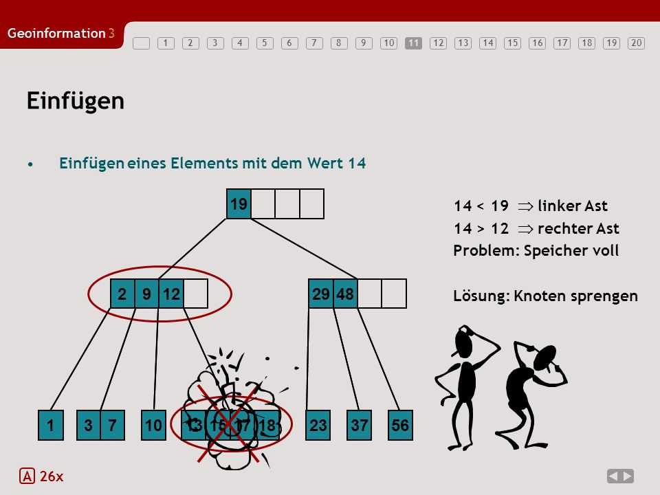 12345678910121314151617181920 Geoinformation3 11 18 Einfügen Einfügen eines Elements mit dem Wert 14 (Problemfall) A 26x 2912 13151713 19 10723 2948 3