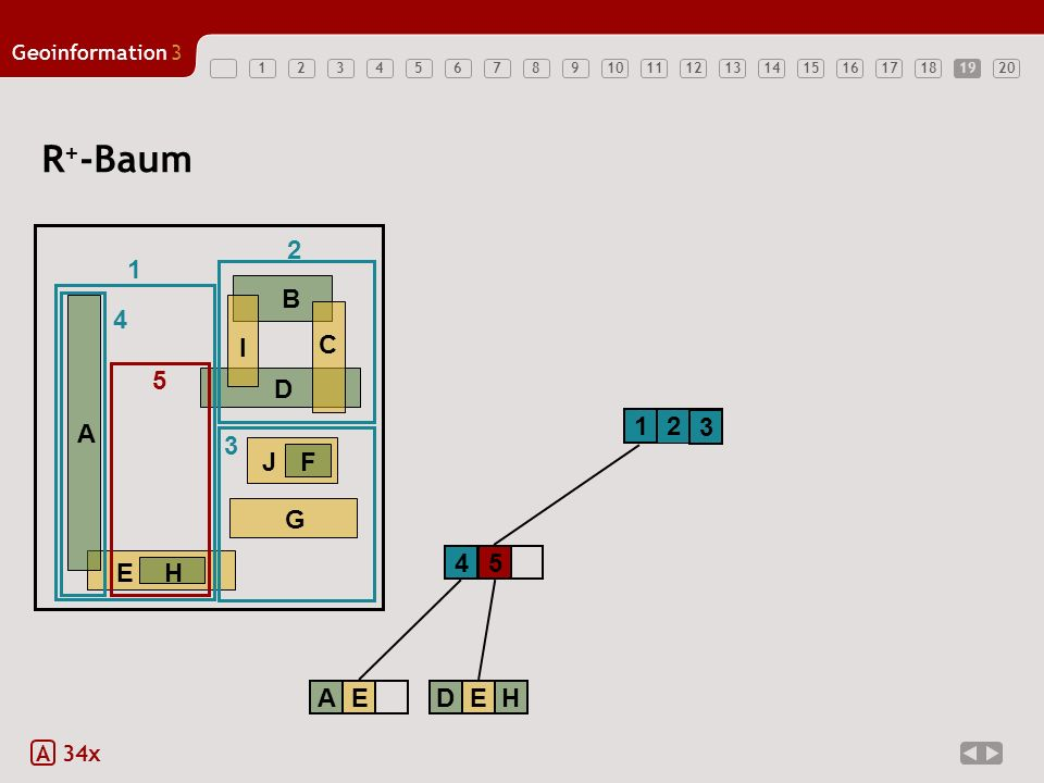 12345678910121314151617181920 Geoinformation3 11 R + -Baum A 34x 1 2 EH A B D G JF C I 1 2 3 3 4 AE 4 5 DEH 5 19