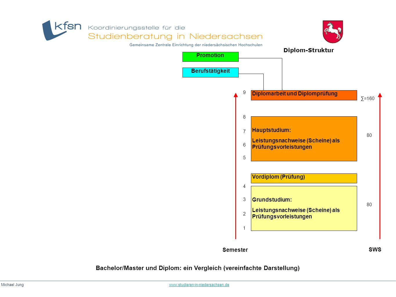 Michael Jung www.studieren-in-niedersachsen.dewww.studieren-in-niedersachsen.de Bachelor/Master und Diplom: ein Vergleich (vereinfachte Darstellung) B