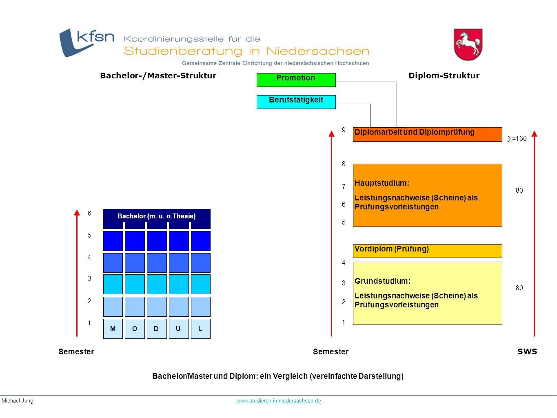 Michael Jung www.studieren-in-niedersachsen.dewww.studieren-in-niedersachsen.de Bachelor/Master und Diplom: ein Vergleich (vereinfachte Darstellung) M