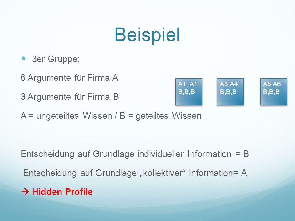 Beispiel 3er Gruppe: 6 Argumente für Firma A 3 Argumente für Firma B A = ungeteiltes Wissen / B = geteiltes Wissen Entscheidung auf Grundlage individueller Information = B Entscheidung auf Grundlage kollektiver Information= A Hidden Profile A1, A1 B,B,B A3,A4 B,B,B A5.A6 B,B,B