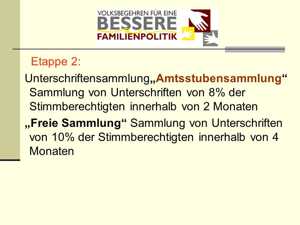 Etappe 2: UnterschriftensammlungAmtsstubensammlung Sammlung von Unterschriften von 8% der Stimmberechtigten innerhalb von 2 Monaten Freie Sammlung Sam