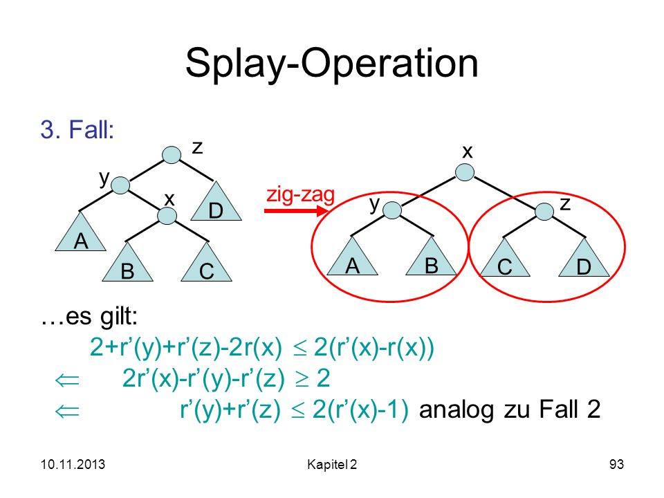 10.11.2013Kapitel 293 Splay-Operation 3. Fall: …es gilt: 2+r(y)+r(z)-2r(x) 2(r(x)-r(x)) 2r(x)-r(y)-r(z) 2 r(y)+r(z) 2(r(x)-1) analog zu Fall 2 zig-zag