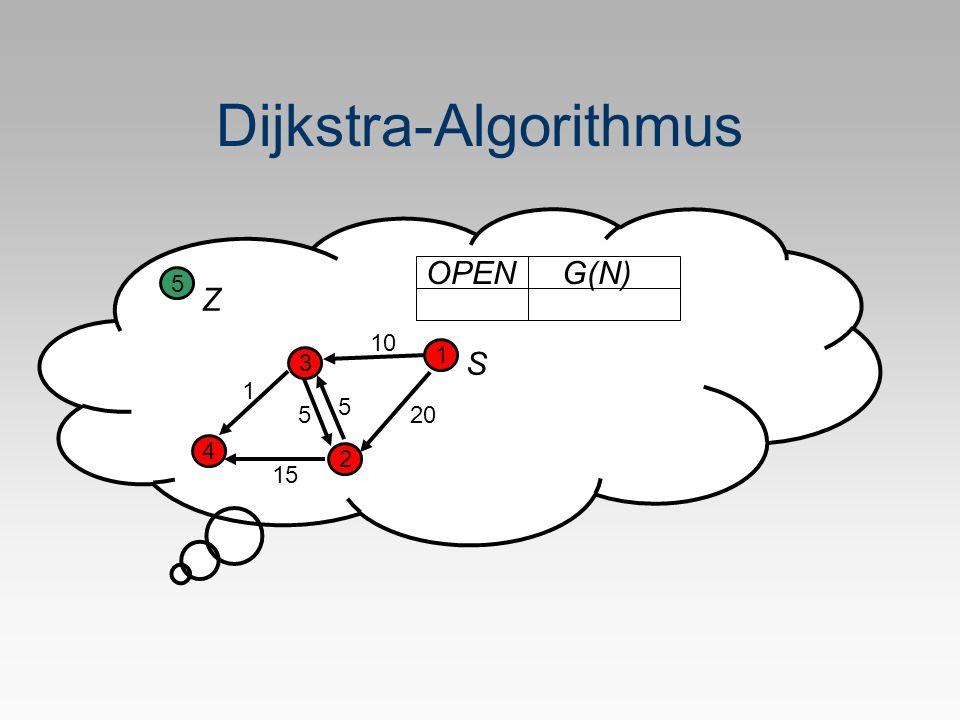 Dijkstra-Algorithmus OPENG(N) S Z 1 2 3 4 5 1 20 10 5 15 5