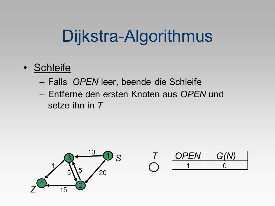 Dijkstra-Algorithmus Schleife –Falls OPEN leer, beende die Schleife S Z 1 2 3 4 5 1 20 10 5 15 TOPEN G(N) 1 0 –Entferne den ersten Knoten aus OPEN und setze ihn in T