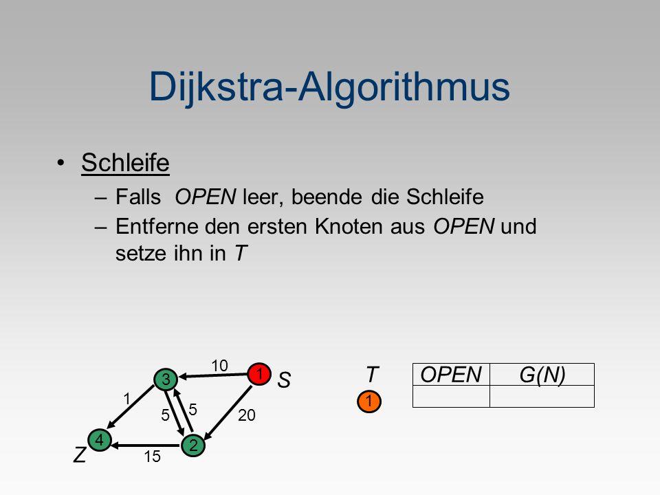 Dijkstra-Algorithmus Schleife –Falls OPEN leer, beende die Schleife S Z 1 2 3 4 5 1 20 10 5 15 T 1 OPEN G(N) –Entferne den ersten Knoten aus OPEN und setze ihn in T