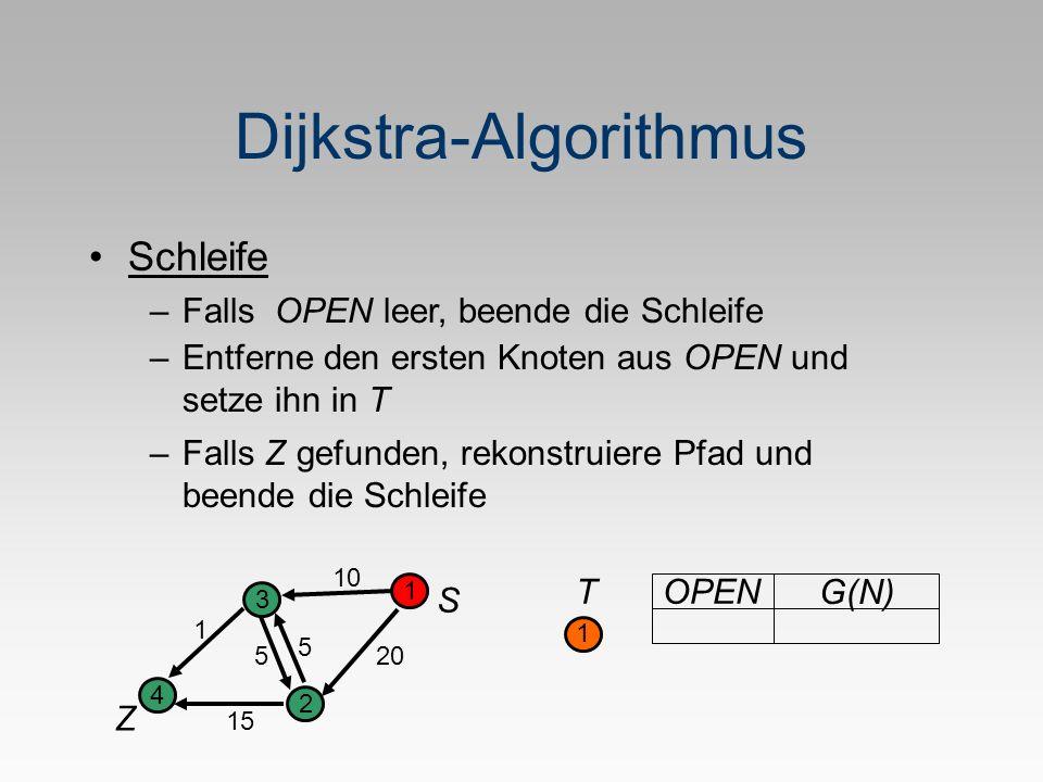 Dijkstra-Algorithmus S Z 1 2 3 4 5 1 20 10 5 15 T 1 OPEN G(N) Schleife –Falls OPEN leer, beende die Schleife –Entferne den ersten Knoten aus OPEN und setze ihn in T –Falls Z gefunden, rekonstruiere Pfad und beende die Schleife