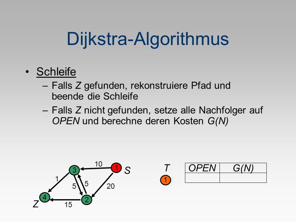 Dijkstra-Algorithmus S Z 1 2 3 4 5 1 20 10 5 15 T 1 OPEN G(N) Schleife –Falls Z gefunden, rekonstruiere Pfad und beende die Schleife –Falls Z nicht gefunden, setze alle Nachfolger auf OPEN und berechne deren Kosten G(N)