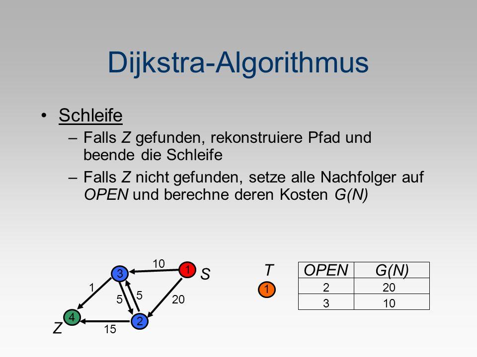 Dijkstra-Algorithmus S Z 1 2 3 4 5 1 20 10 5 15 T 1 OPEN G(N) 2 20 310 Schleife –Falls Z gefunden, rekonstruiere Pfad und beende die Schleife –Falls Z nicht gefunden, setze alle Nachfolger auf OPEN und berechne deren Kosten G(N)
