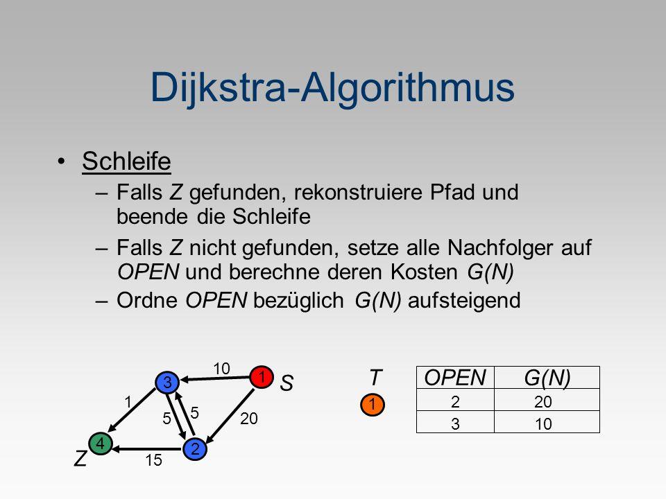 Dijkstra-Algorithmus –Ordne OPEN bezüglich G(N) aufsteigend S Z 1 2 3 4 5 1 20 10 5 15 T 1 OPEN G(N) 2 20 310 Schleife –Falls Z gefunden, rekonstruiere Pfad und beende die Schleife –Falls Z nicht gefunden, setze alle Nachfolger auf OPEN und berechne deren Kosten G(N)