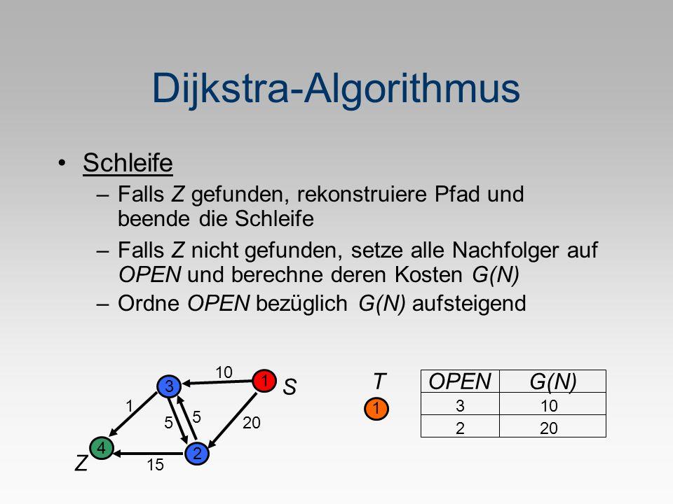 Dijkstra-Algorithmus S Z 1 2 3 4 5 1 20 10 5 15 T 1 OPEN G(N) 2 103 20 –Ordne OPEN bezüglich G(N) aufsteigend Schleife –Falls Z gefunden, rekonstruiere Pfad und beende die Schleife –Falls Z nicht gefunden, setze alle Nachfolger auf OPEN und berechne deren Kosten G(N)