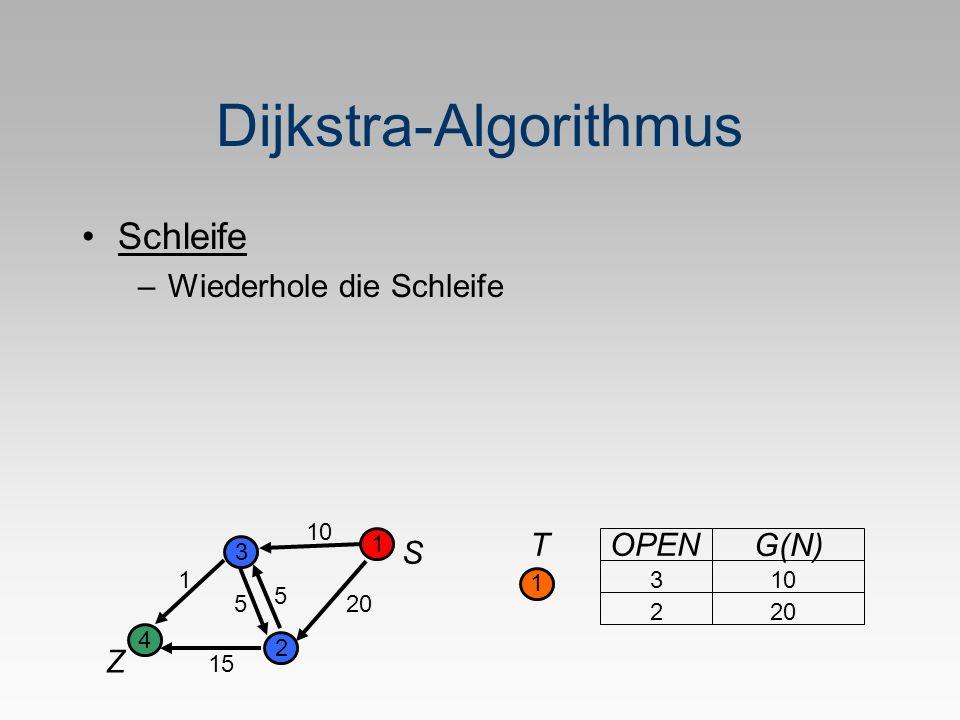 Dijkstra-Algorithmus Schleife –Wiederhole die Schleife S Z 1 2 3 4 5 1 20 10 5 15 T 1 OPEN G(N) 2 103 20