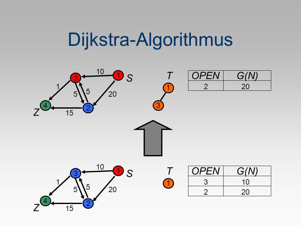 Dijkstra-Algorithmus S Z 1 2 3 4 5 1 20 10 5 15 T 1 OPEN G(N) 2 103 20 S Z 1 2 3 4 5 1 10 5 15 T 1 OPEN G(N) 220 3