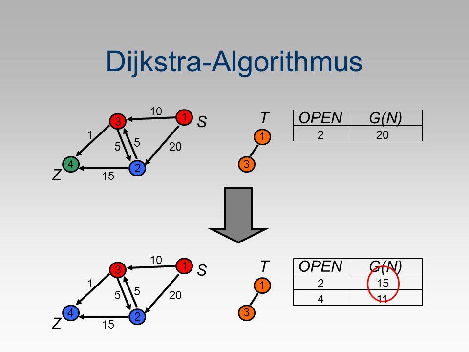 Dijkstra-Algorithmus S Z 1 2 3 4 5 1 20 10 5 15 T 1 OPEN G(N) 220 3 S Z 1 2 3 4 5 1 10 5 15 T 1 OPEN G(N) 215 3 411