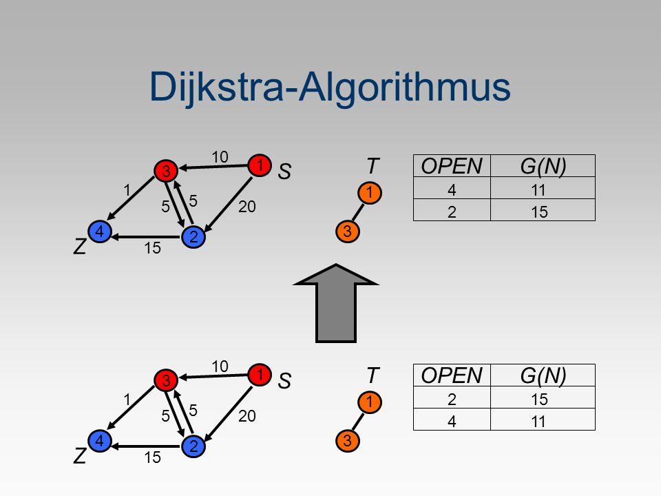 Dijkstra-Algorithmus S Z 1 2 3 4 5 1 20 10 5 15 T 1 OPEN G(N) 411 3 215 S Z 1 2 3 4 5 1 20 10 5 15 T 1 OPEN G(N) 215 3 411