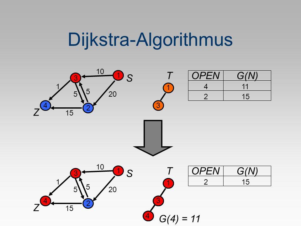 Dijkstra-Algorithmus S Z 1 2 3 4 5 1 20 10 5 15 T 1 OPEN G(N) 411 3 215 S Z 1 2 3 4 5 1 20 10 5 15 T 1 OPEN G(N) 3 215 4 1 3 4 G(4) = 11