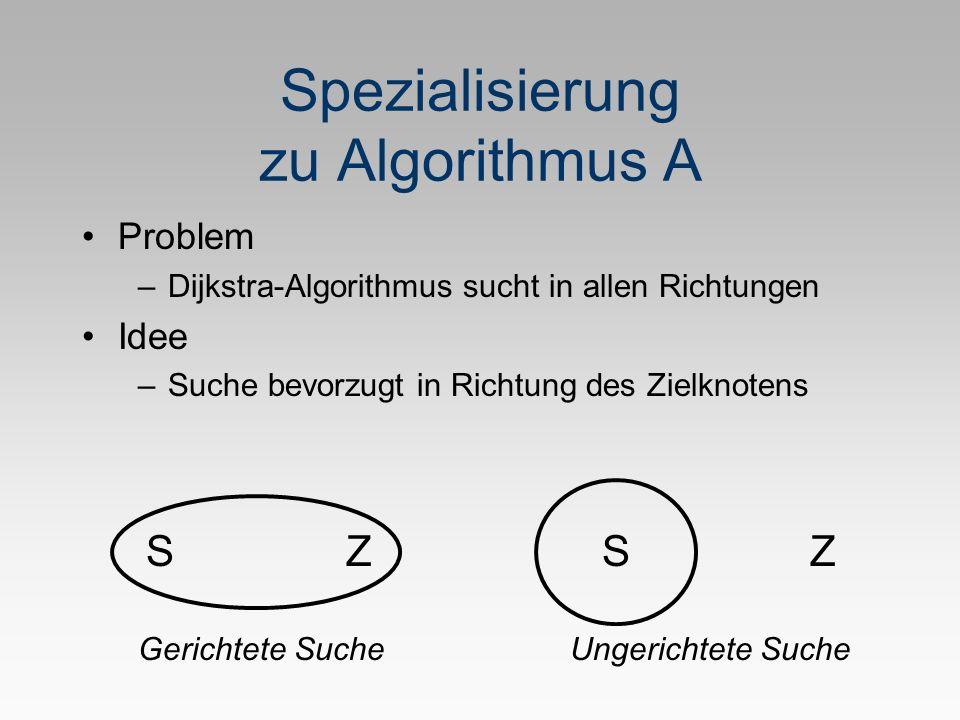 Spezialisierung zu Algorithmus A Problem –Dijkstra-Algorithmus sucht in allen Richtungen Idee –Suche bevorzugt in Richtung des Zielknotens SSZZ Gerichtete SucheUngerichtete Suche