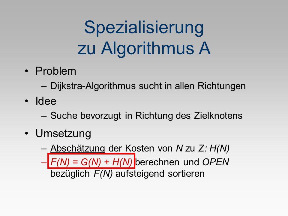 Spezialisierung zu Algorithmus A Problem –Dijkstra-Algorithmus sucht in allen Richtungen Idee –Suche bevorzugt in Richtung des Zielknotens Umsetzung –Abschätzung der Kosten von N zu Z: H(N) –F(N) = G(N) + H(N) berechnen und OPEN bezüglich F(N) aufsteigend sortieren