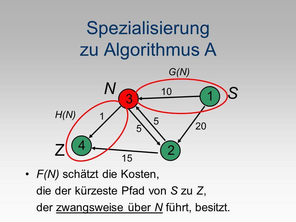 Spezialisierung zu Algorithmus A F(N) schätzt die Kosten, die der kürzeste Pfad von S zu Z, der zwangsweise über N führt, besitzt. 1 2 3 4 5 1 20 10 5