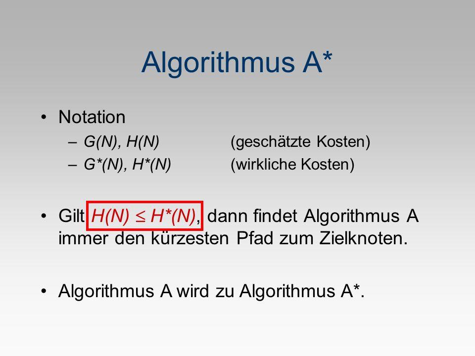Algorithmus A* Notation –G(N), H(N)(geschätzte Kosten) –G*(N), H*(N)(wirkliche Kosten) Gilt H(N) H*(N), dann findet Algorithmus A immer den kürzesten Pfad zum Zielknoten.