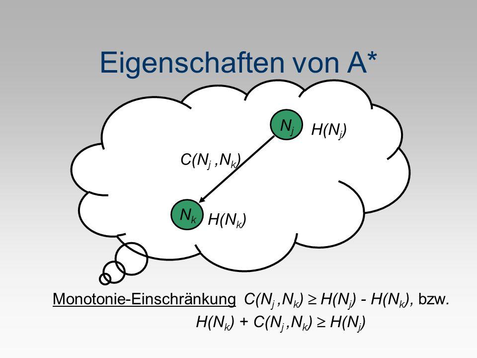 Eigenschaften von A* NjNj NkNk C(N j,N k ) H(N k ) H(N j ) Monotonie-Einschränkung C(N j,N k ) H(N j ) - H(N k ), bzw. H(N k ) + C(N j,N k ) H(N j )