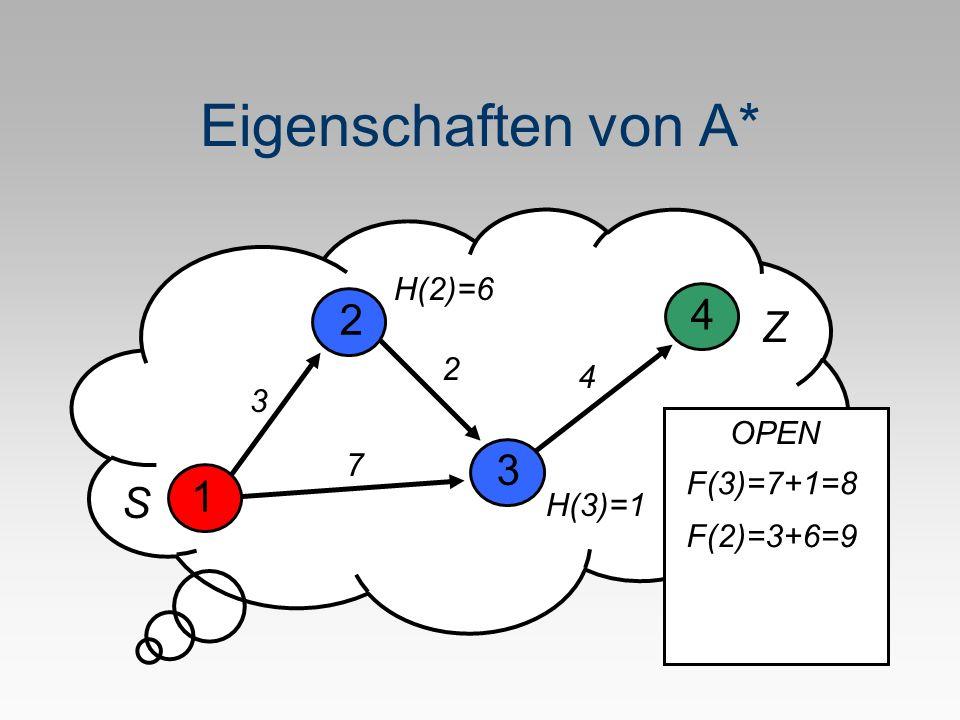 Eigenschaften von A* 1 H(2)=6 3 4 3 2 2 7 4 H(3)=1 S Z OPEN F(2)=3+6=9 F(3)=7+1=8