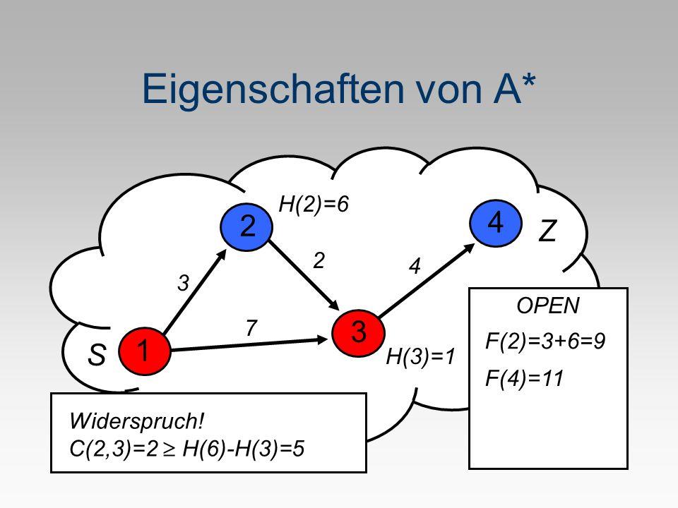 Eigenschaften von A* 1 H(2)=6 3 4 3 2 2 7 4 H(3)=1 S Z Widerspruch! C(2,3)=2 H(6)-H(3)=5 OPEN F(2)=3+6=9 F(4)=11