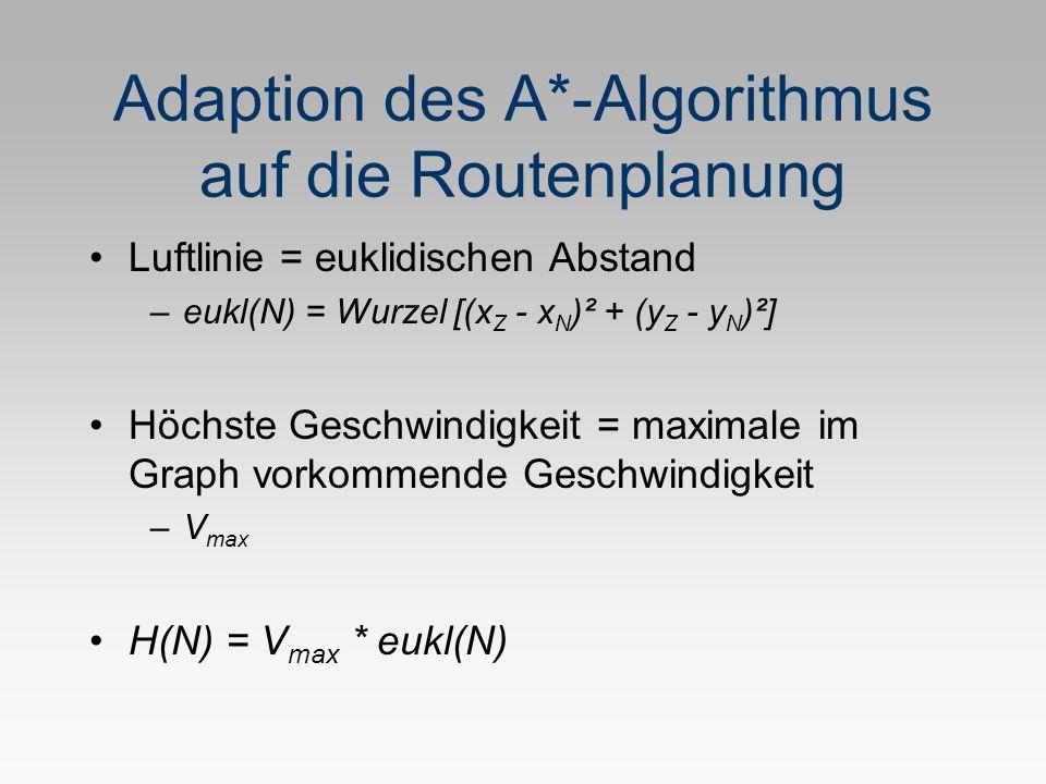 Adaption des A*-Algorithmus auf die Routenplanung Luftlinie = euklidischen Abstand –eukl(N) = Wurzel [(x Z - x N )² + (y Z - y N )²] Höchste Geschwindigkeit = maximale im Graph vorkommende Geschwindigkeit –V max H(N) = V max * eukl(N)