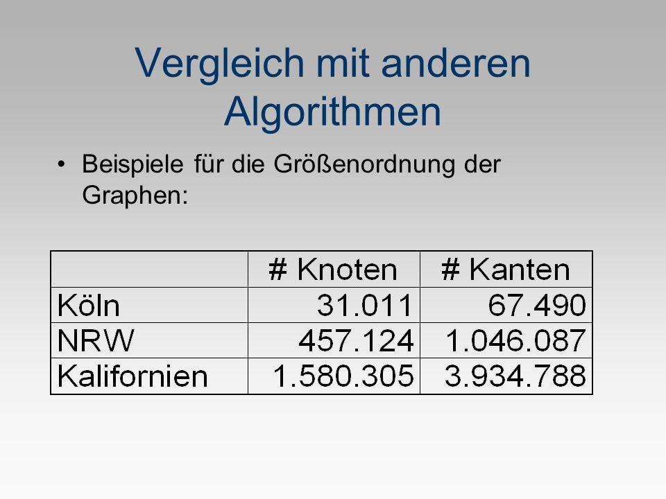 Vergleich mit anderen Algorithmen Beispiele für die Größenordnung der Graphen: