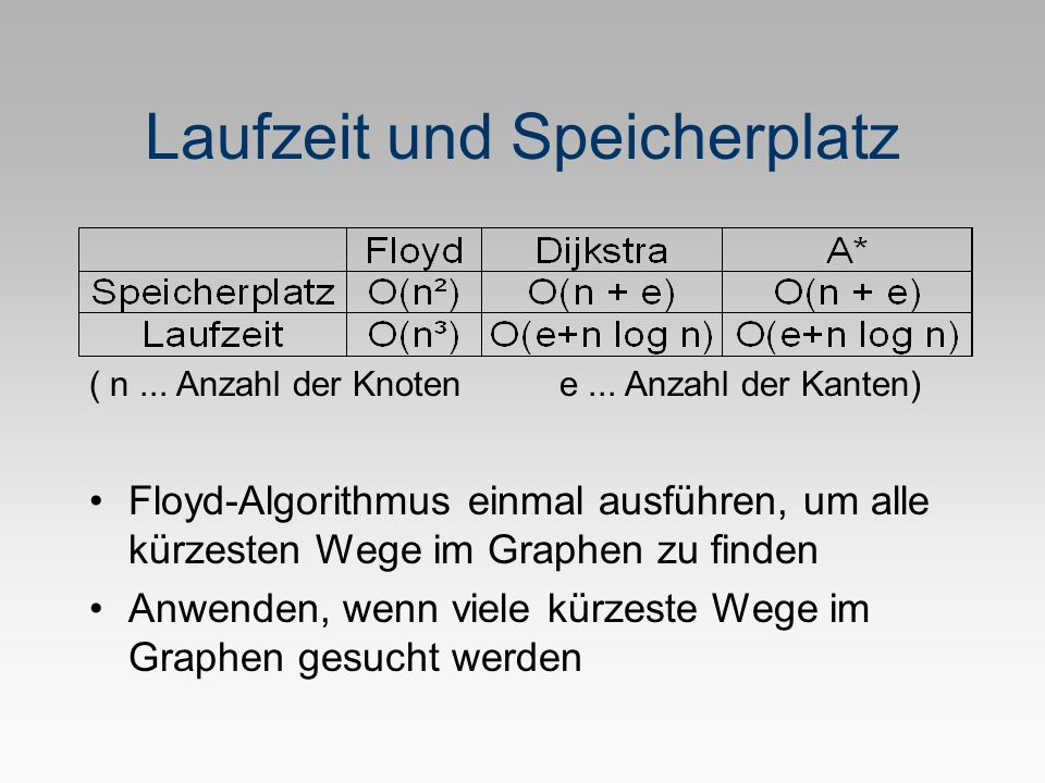Laufzeit und Speicherplatz ( n... Anzahl der Knoten e... Anzahl der Kanten) Floyd-Algorithmus einmal ausführen, um alle kürzesten Wege im Graphen zu f