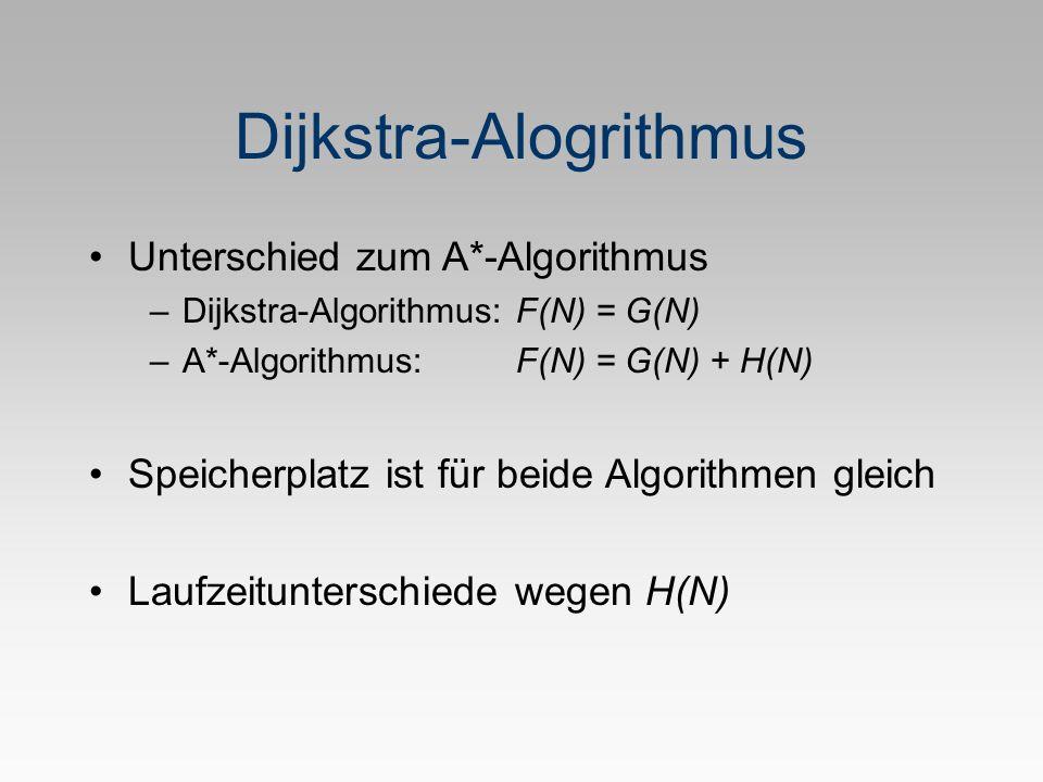 Dijkstra-Alogrithmus Unterschied zum A*-Algorithmus –Dijkstra-Algorithmus: F(N) = G(N) –A*-Algorithmus: F(N) = G(N) + H(N) Speicherplatz ist für beide Algorithmen gleich Laufzeitunterschiede wegen H(N)
