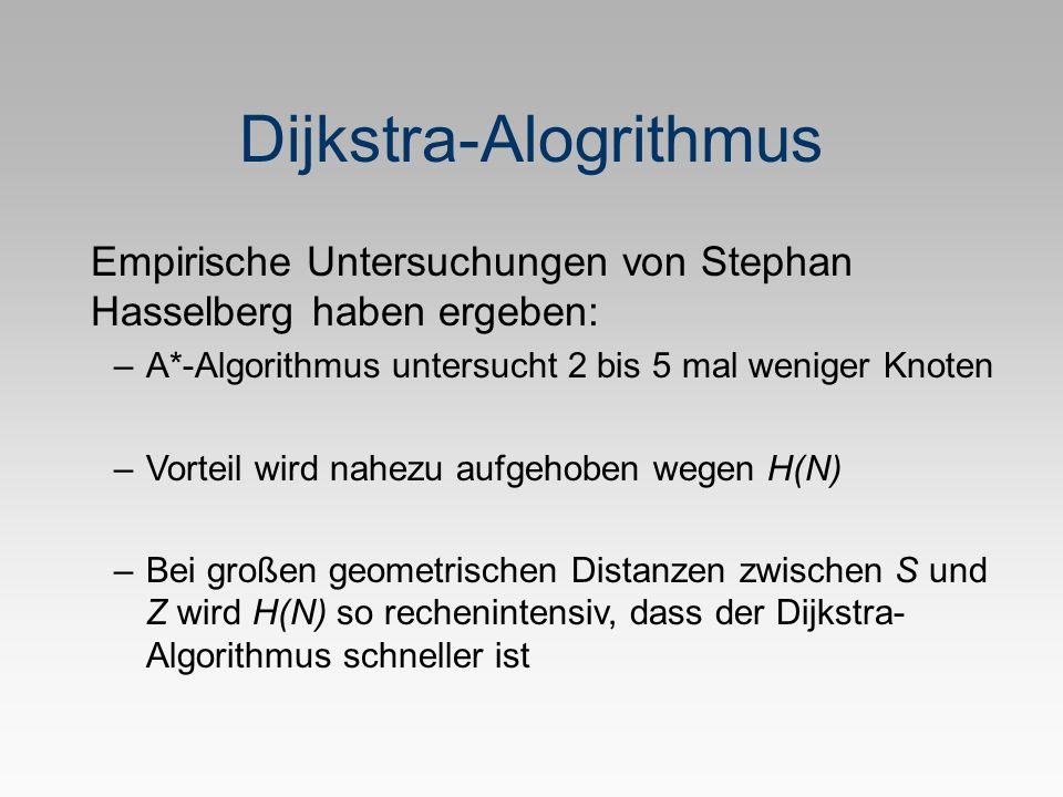 Dijkstra-Alogrithmus Empirische Untersuchungen von Stephan Hasselberg haben ergeben: –A*-Algorithmus untersucht 2 bis 5 mal weniger Knoten –Vorteil wird nahezu aufgehoben wegen H(N) –Bei großen geometrischen Distanzen zwischen S und Z wird H(N) so rechenintensiv, dass der Dijkstra- Algorithmus schneller ist