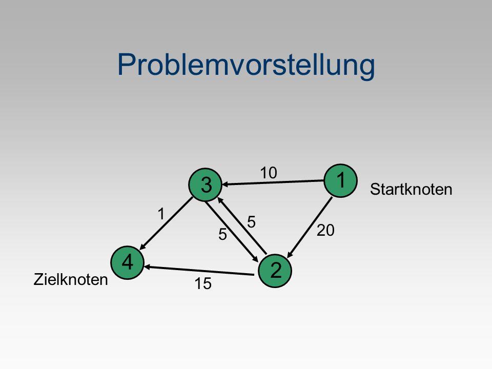 Problemvorstellung Startknoten Zielknoten 1 2 3 4 5 1 20 10 5 15